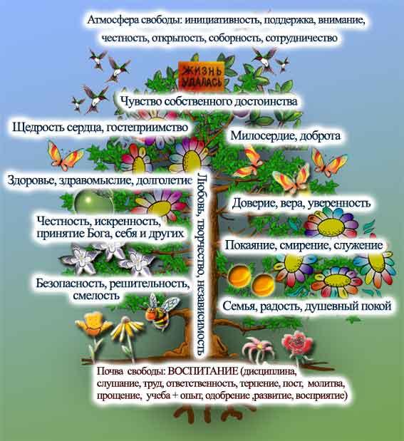 Дерево свободы
