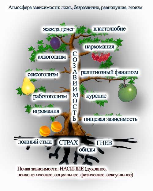 Дерево зависимости